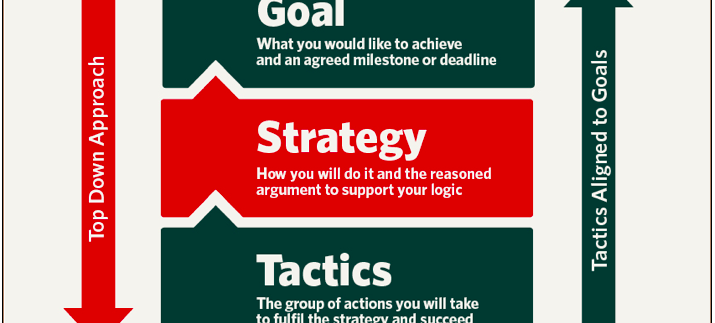 Strategy Over Tactics graphic